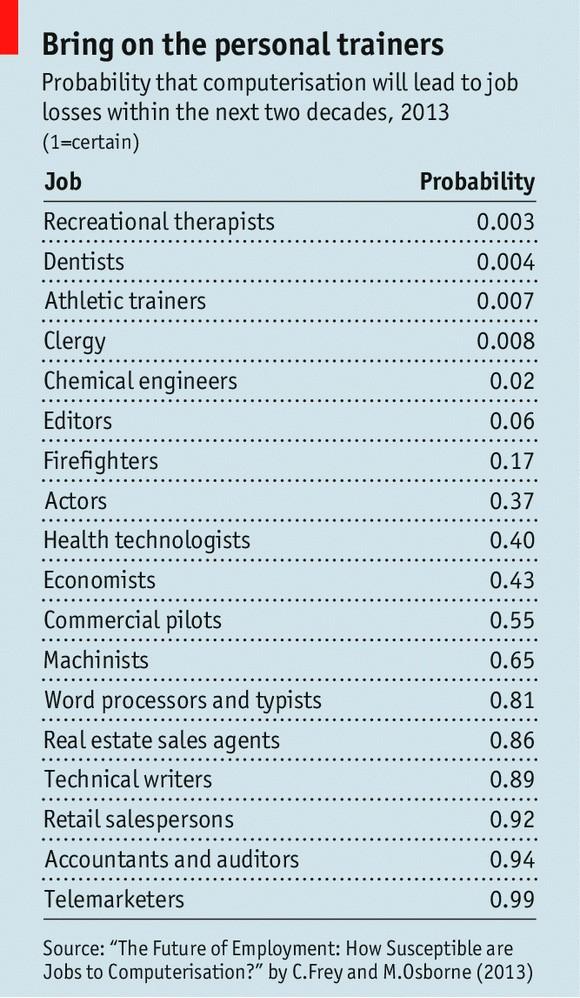 Probabilidad de que la informatización causará la pérdida de empleos en las próximas décadas, 2013 (1 = cierto)